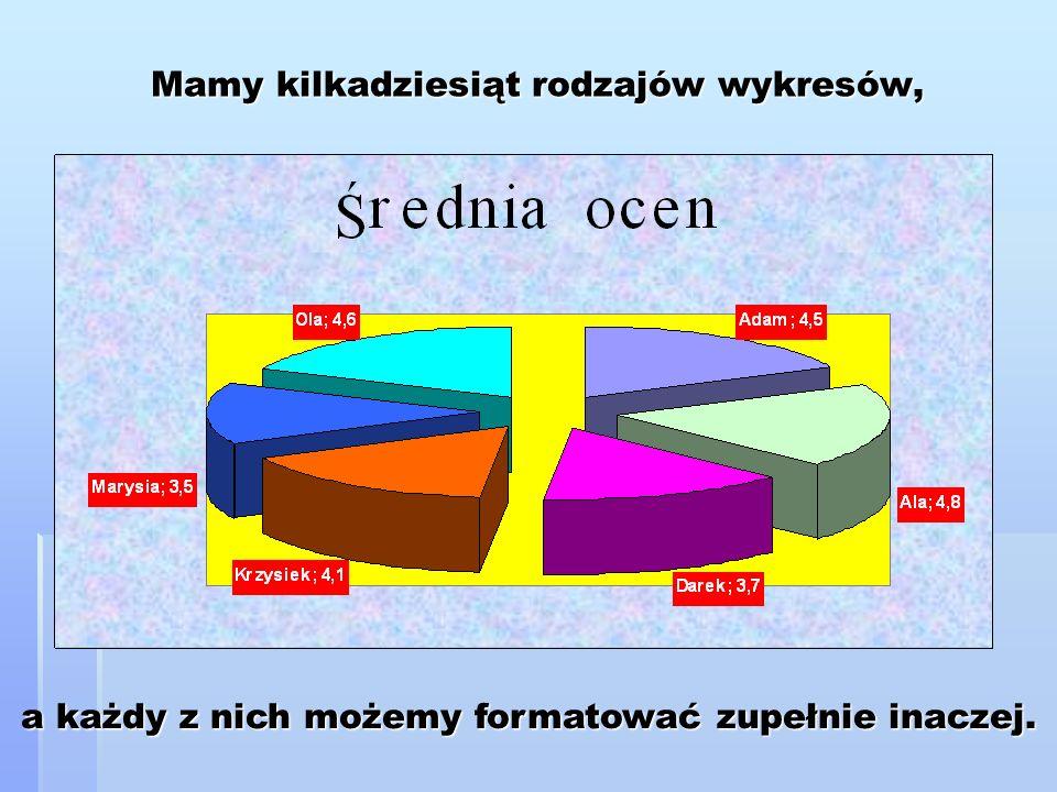 Mamy kilkadziesiąt rodzajów wykresów, a każdy z nich możemy formatować zupełnie inaczej.