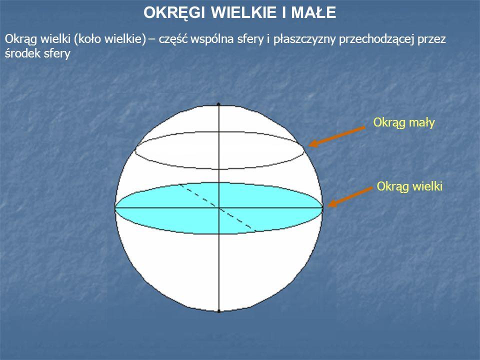 OKRĘGI WIELKIE I MAŁE Okrąg wielki (koło wielkie) – część wspólna sfery i płaszczyzny przechodzącej przez środek sfery Okrąg wielki Okrąg mały