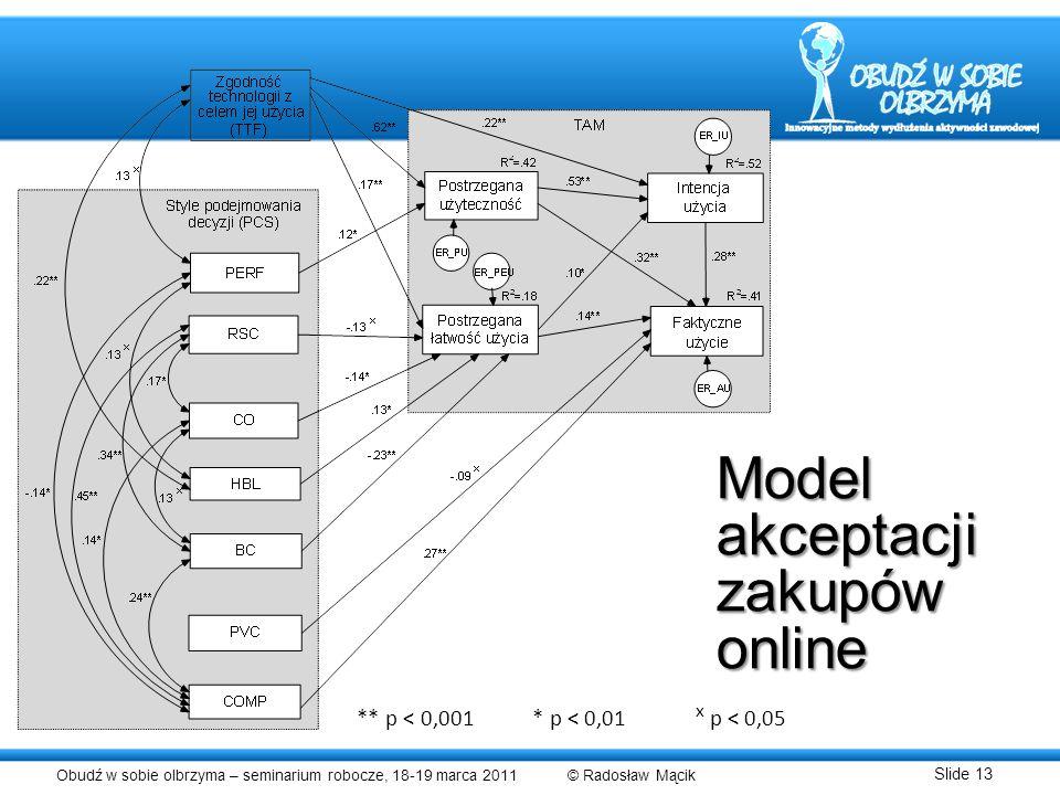 Obudź w sobie olbrzyma – seminarium robocze, 18-19 marca 2011 © Radosław Mącik Slide 13 Model akceptacji zakupów online ** p < 0,001 * p < 0,01 x p <