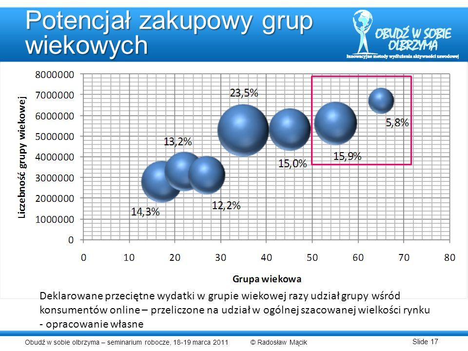 Obudź w sobie olbrzyma – seminarium robocze, 18-19 marca 2011 © Radosław Mącik Slide 17 Potencjał zakupowy grup wiekowych Deklarowane przeciętne wydat