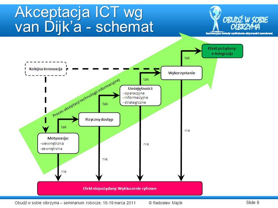 Obudź w sobie olbrzyma – seminarium robocze, 18-19 marca 2011 © Radosław Mącik Slide 8 Akceptacja ICT wg van Dijka - schemat