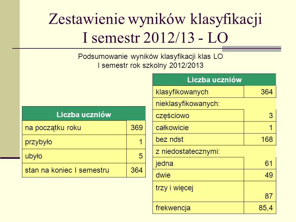 Zestawienie wyników klasyfikacji I semestr 2012/13 - LO Podsumowanie wyników klasyfikacji klas LO I semestr rok szkolny 2012/2013 Liczba uczniów na początku roku369 przybyło1 ubyło5 stan na koniec I semestru364 Liczba uczniów klasyfikowanych364 nieklasyfikowanych: częściowo3 całkowicie1 bez ndst168 z niedostatecznymi: jedna61 dwie49 trzy i więcej 87 frekwencja85,4