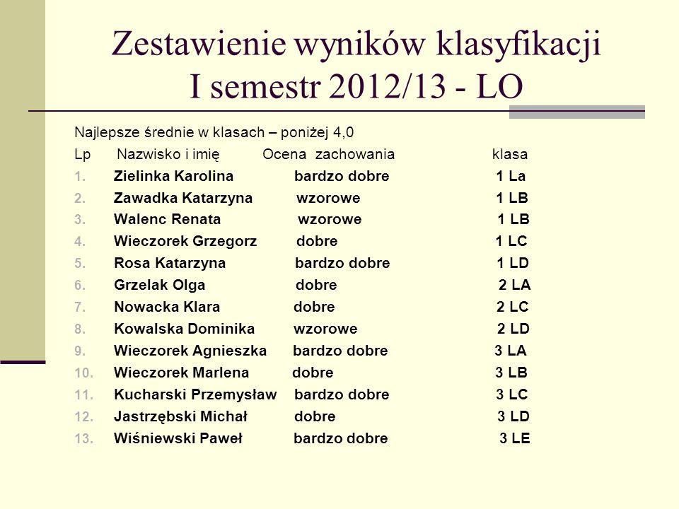 Zestawienie wyników klasyfikacji I semestr 2012/13 - LO Najlepsze średnie w klasach – poniżej 4,0 Lp Nazwisko i imię Ocena zachowania klasa 1.