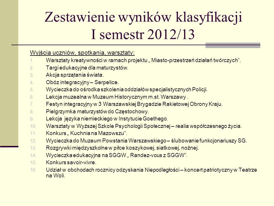Zestawienie wyników klasyfikacji I semestr 2012/13 Wyjścia uczniów, spotkania, warsztaty: 1.