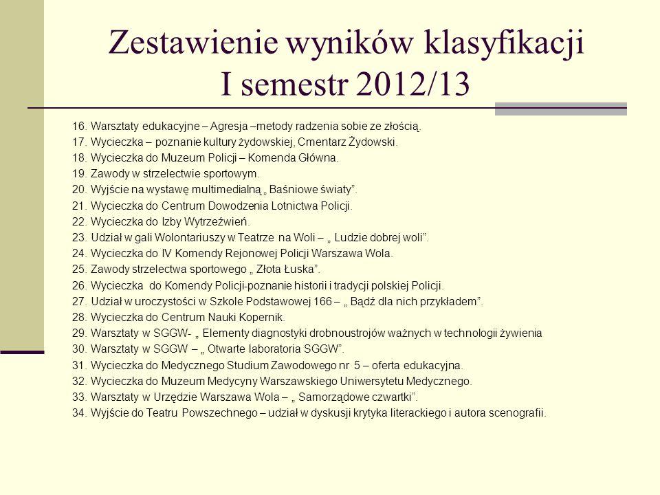 Zestawienie wyników klasyfikacji I semestr 2012/13 16.