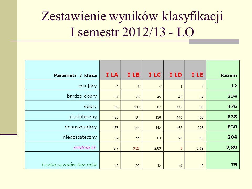 Zestawienie wyników klasyfikacji I semestr 2012/13 - LO Podsumowanie wyników klasyfikacji klas LO I semestr rok szkolny 2012/2013 Klasa z najlepszą średnią ocenKlasa z najlepszą frekwencją 1 LB – 3,231 LB – 91,5% 1 LD – 3,02 LD – 89,7% 2 LE – 2,872 LC - 89,5%