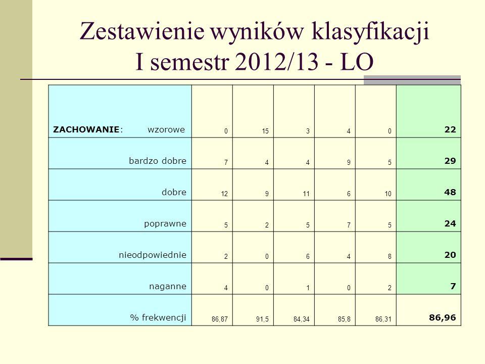 Zestawienie wyników klasyfikacji I semestr 2012/13 - LO Podsumowanie wyników klasyfikacji klas LO I semestr rok szkolny 2012/2013 Uczniowie do wyróżnienia (ze średnią ocen 4,0 i wyżej): Lp Nazwisko i imię Średnia ocen Ocena z zachowania klasa 1.Jaworski Damian 4,25 wzorowe 1LB 2.Kędziorek Paulina 4,25 wzorowe 1LB 3.Stańczak Artur 4,25 wzorowe 1LB 4.Zajdenc Michał 4,13 wzorowe 1LC 5.Słońska Sandra 4,12 bardzo dobre 1LE 6.Kurczewska Marta 4,0 wzorowe 2 LA