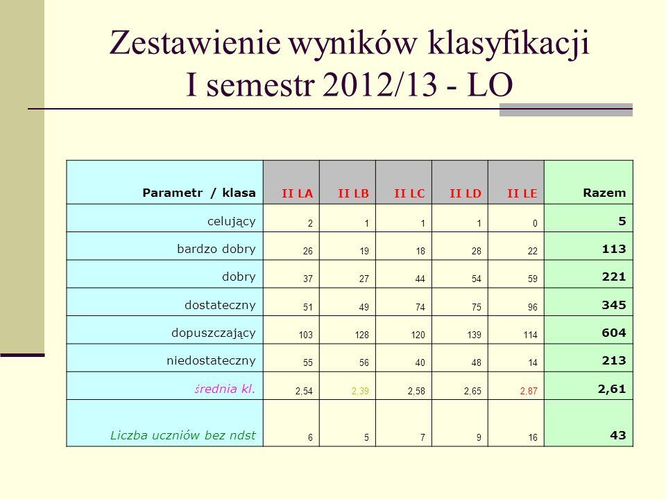 Zestawienie wyników klasyfikacji I semestr 2012/13 - LO Parametr / klasa II LAII LBII LCII LDII LE Razem celujący 21110 5 bardzo dobry 2619182822 113 dobry 3727445459 221 dostateczny 5149747596 345 dopuszczaj ą cy 103128120139114 604 niedostateczny 5556404814 213 ś rednia kl.