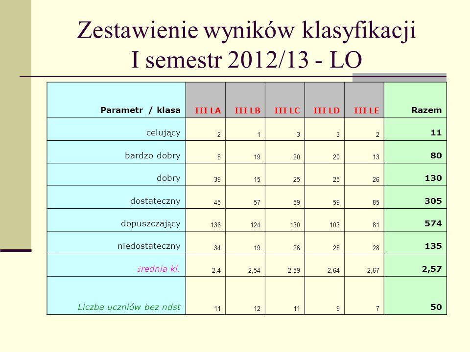 Zestawienie wyników klasyfikacji I semestr 2012/13 - LO Parametr / klasa III LAIII LBIII LCIII LDIII LE Razem celujący 21332 11 bardzo dobry 81920 13 80 dobry 391525 26 130 dostateczny 455759 85 305 dopuszczaj ą cy 13612413010381 574 niedostateczny 34192628 135 ś rednia kl.