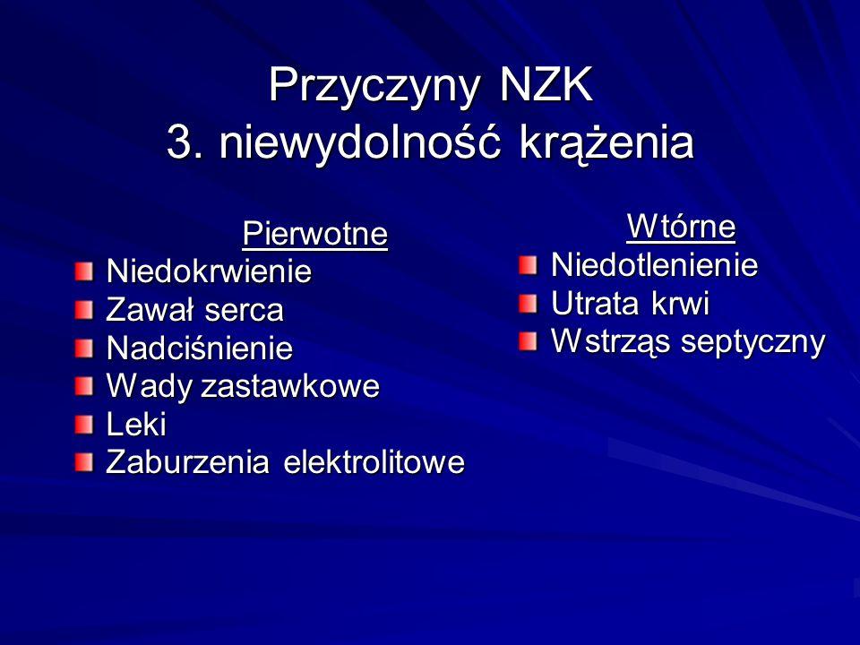 Przyczyny NZK 3. niewydolność krążenia PierwotneNiedokrwienie Zawał serca Nadciśnienie Wady zastawkowe Leki Zaburzenia elektrolitowe WtórneNiedotlenie