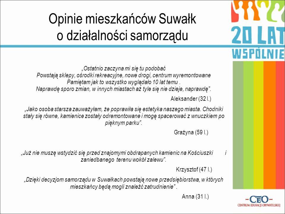 Opinie mieszkańców Suwałk o działalności samorządu Ostatnio zaczyna mi się tu podobać Powstają sklepy, ośrodki rekreacyjne, nowe drogi, centrum wyremo