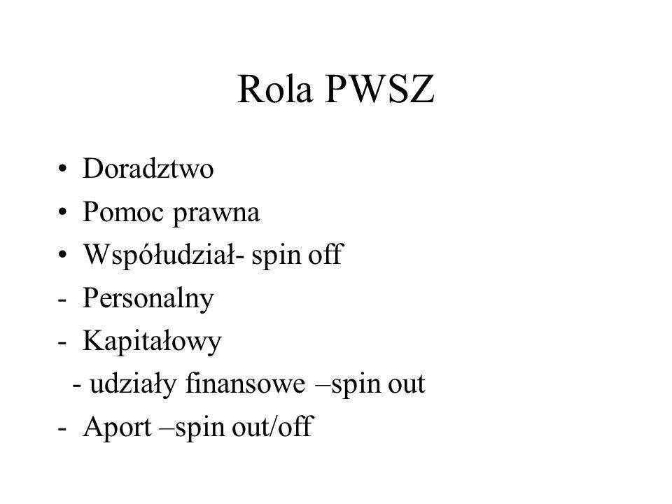 Rola PWSZ Doradztwo Pomoc prawna Współudział- spin off -Personalny -Kapitałowy - udziały finansowe –spin out -Aport –spin out/off