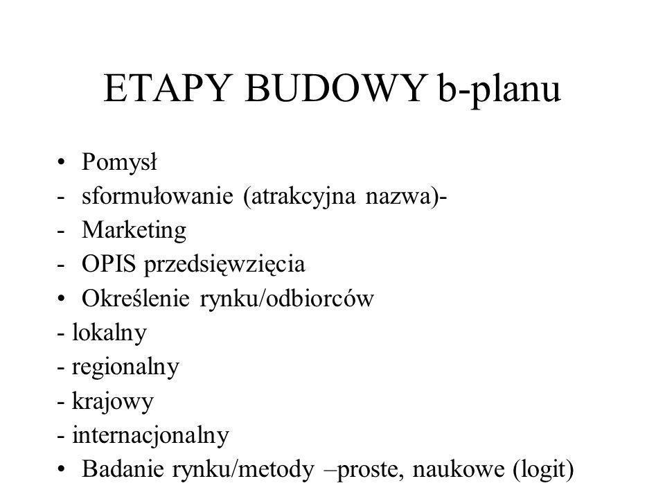 ETAPY BUDOWY b-planu Pomysł -sformułowanie (atrakcyjna nazwa)- -Marketing -OPIS przedsięwzięcia Określenie rynku/odbiorców - lokalny - regionalny - kr