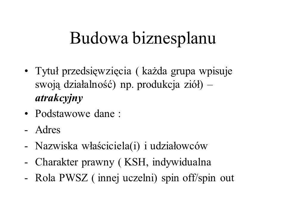 Budowa biznesplanu Tytuł przedsięwzięcia ( każda grupa wpisuje swoją działalność) np. produkcja ziół) – atrakcyjny Podstawowe dane : -Adres -Nazwiska