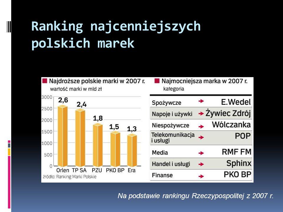Ranking najcenniejszych polskich marek Na podstawie rankingu Rzeczypospolitej z 2007 r.