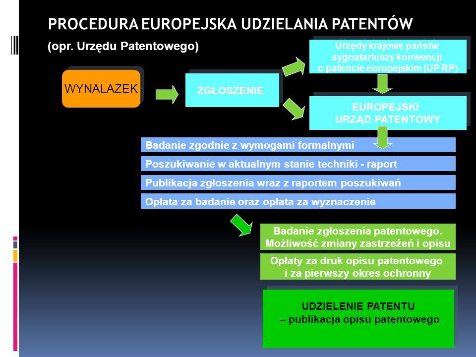 WYNALAZEK PROCEDURA EUROPEJSKA UDZIELANIA PATENTÓW (opr. Urzędu Patentowego) ZGŁOSZENIE Badanie zgodnie z wymogami formalnymi Poszukiwanie w aktualnym