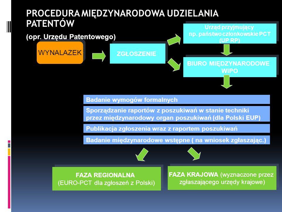 WYNALAZEK PROCEDURA MIĘDZYNARODOWA UDZIELANIA PATENTÓW (opr. Urzędu Patentowego) ZGŁOSZENIE Badanie wymogów formalnych Sporządzanie raportów z poszuki