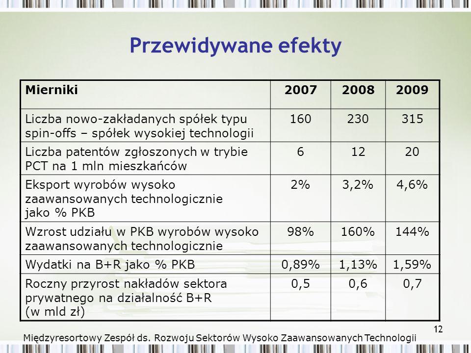 12 Przewidywane efekty Mierniki200720082009 Liczba nowo-zakładanych spółek typu spin-offs – spółek wysokiej technologii 160230315 Liczba patentów zgłoszonych w trybie PCT na 1 mln mieszkańców 61220 Eksport wyrobów wysoko zaawansowanych technologicznie jako % PKB 2%3,2%4,6% Wzrost udziału w PKB wyrobów wysoko zaawansowanych technologicznie 98%160%144% Wydatki na B+R jako % PKB0,89%1,13%1,59% Roczny przyrost nakładów sektora prywatnego na działalność B+R (w mld zł) 0,50,60,7 Międzyresortowy Zespół ds.