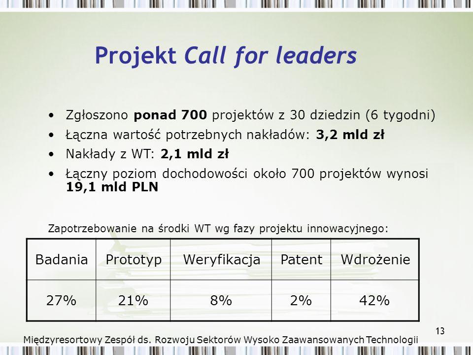 13 Projekt Call for leaders Zgłoszono ponad 700 projektów z 30 dziedzin (6 tygodni) Łączna wartość potrzebnych nakładów: 3,2 mld zł Nakłady z WT: 2,1 mld zł Łączny poziom dochodowości około 700 projektów wynosi 19,1 mld PLN BadaniaPrototypWeryfikacjaPatentWdrożenie 27%21%8%2%42% Zapotrzebowanie na środki WT wg fazy projektu innowacyjnego: Międzyresortowy Zespół ds.