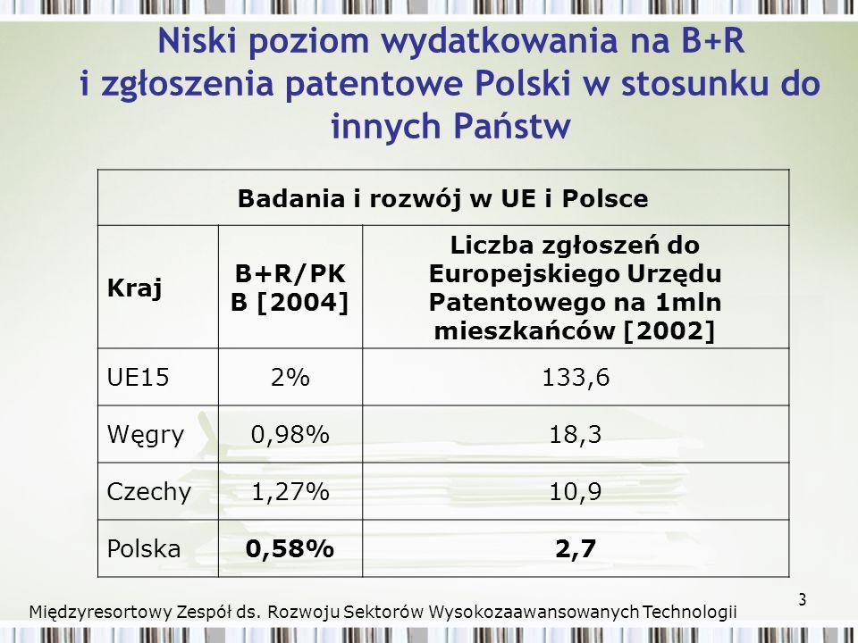 3 Niski poziom wydatkowania na B+R i zgłoszenia patentowe Polski w stosunku do innych Państw Badania i rozwój w UE i Polsce Kraj B+R/PK B [2004] Liczba zgłoszeń do Europejskiego Urzędu Patentowego na 1mln mieszkańców [2002] UE152%133,6 Węgry0,98%18,3 Czechy1,27%10,9 Polska0,58%2,7 Międzyresortowy Zespół ds.