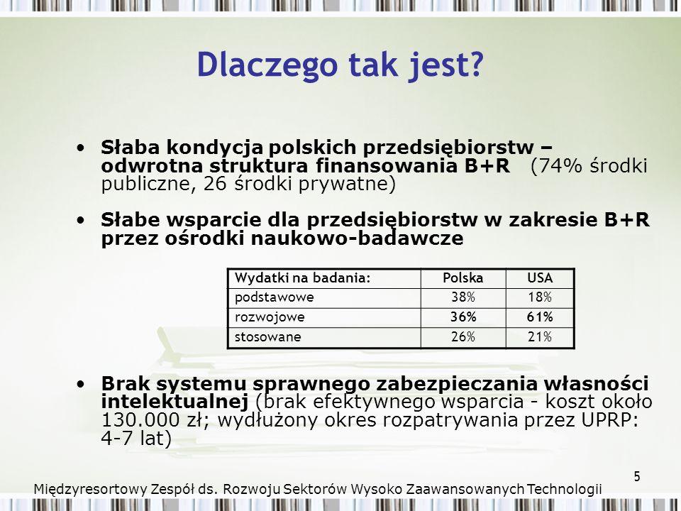 6 Niski poziom rozwoju gospodarczego w dziedzinie wysokich technologii – wskaźnik oddziaływania Kraj % eksportu opartego o produkty wysokiej technologii Irlandia40% USA36 % UE 1518% Polska 2% Międzyresortowy Zespół ds.