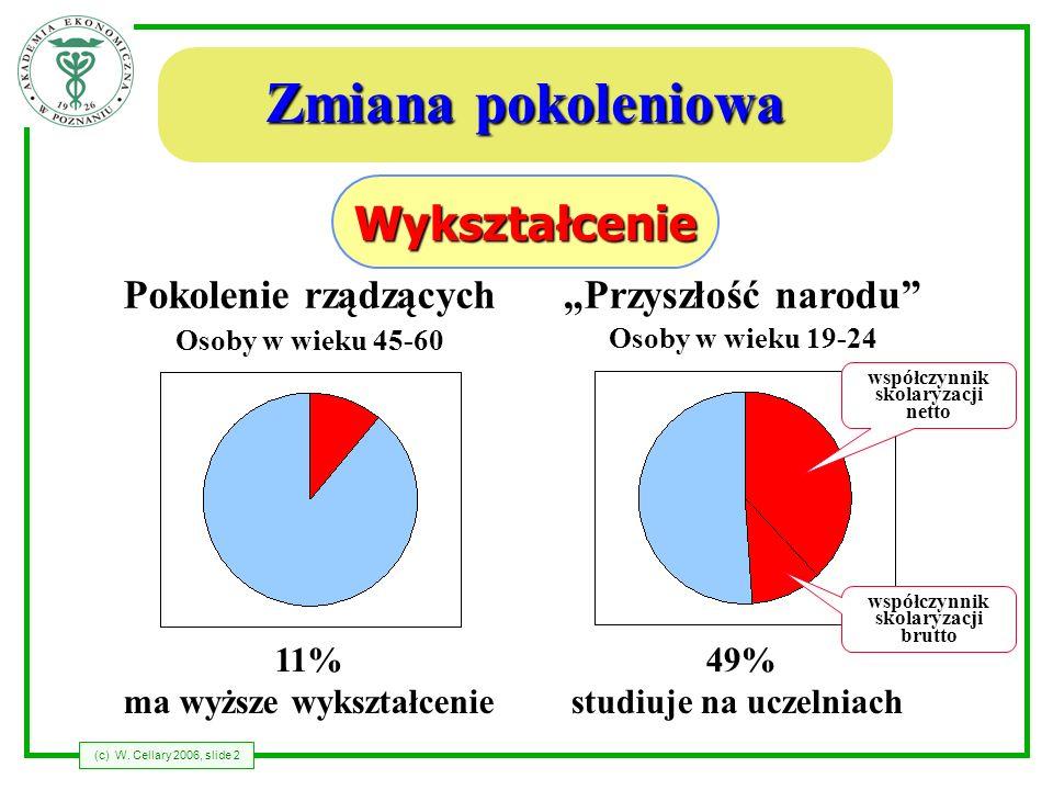 (c) W. Cellary 2006, slide 2 Zmiana pokoleniowa Osoby w wieku 45-60 Pokolenie rządzącychPrzyszłość narodu Osoby w wieku 19-24 11% ma wyższe wykształce