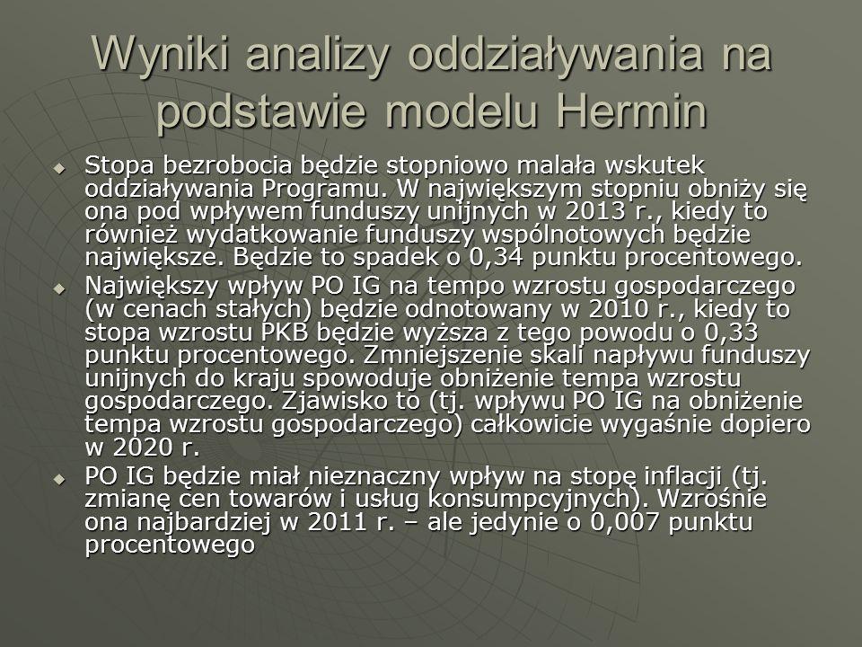 Wyniki analizy oddziaływania na podstawie modelu Hermin Stopa bezrobocia będzie stopniowo malała wskutek oddziaływania Programu. W największym stopniu
