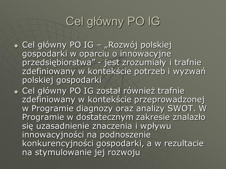 Cel główny PO IG Cel główny PO IG – Rozwój polskiej gospodarki w oparciu o innowacyjne przedsiębiorstwa - jest zrozumiały i trafnie zdefiniowany w kontekście potrzeb i wyzwań polskiej gospodarki Cel główny PO IG – Rozwój polskiej gospodarki w oparciu o innowacyjne przedsiębiorstwa - jest zrozumiały i trafnie zdefiniowany w kontekście potrzeb i wyzwań polskiej gospodarki Cel główny PO IG został również trafnie zdefiniowany w kontekście przeprowadzonej w Programie diagnozy oraz analizy SWOT.