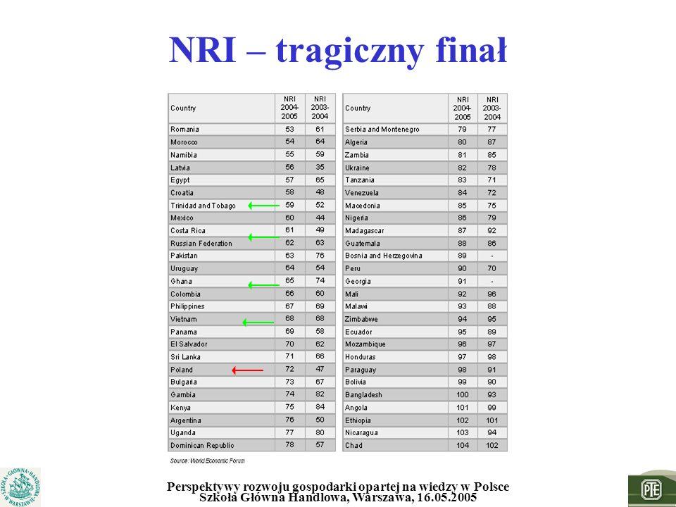 Perspektywy rozwoju gospodarki opartej na wiedzy w Polsce Szkoła Główna Handlowa, Warszawa, 16.05.2005 NRI – tragiczny finał