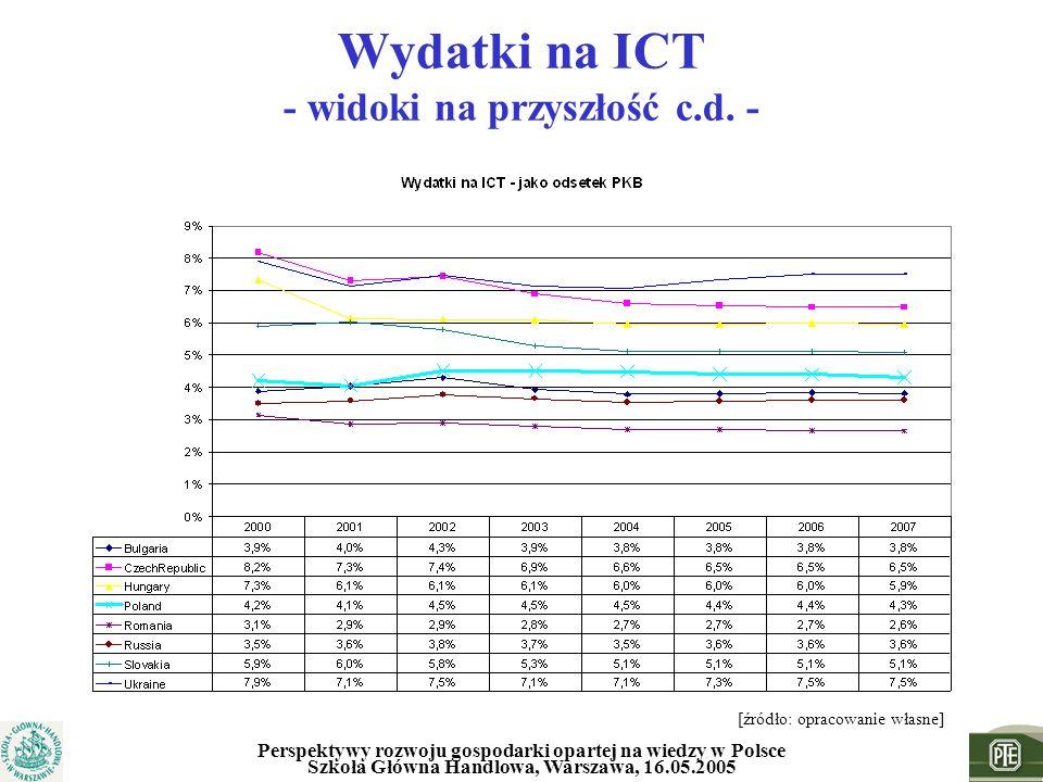 Perspektywy rozwoju gospodarki opartej na wiedzy w Polsce Szkoła Główna Handlowa, Warszawa, 16.05.2005 Wydatki na ICT - widoki na przyszłość c.d. - [ź