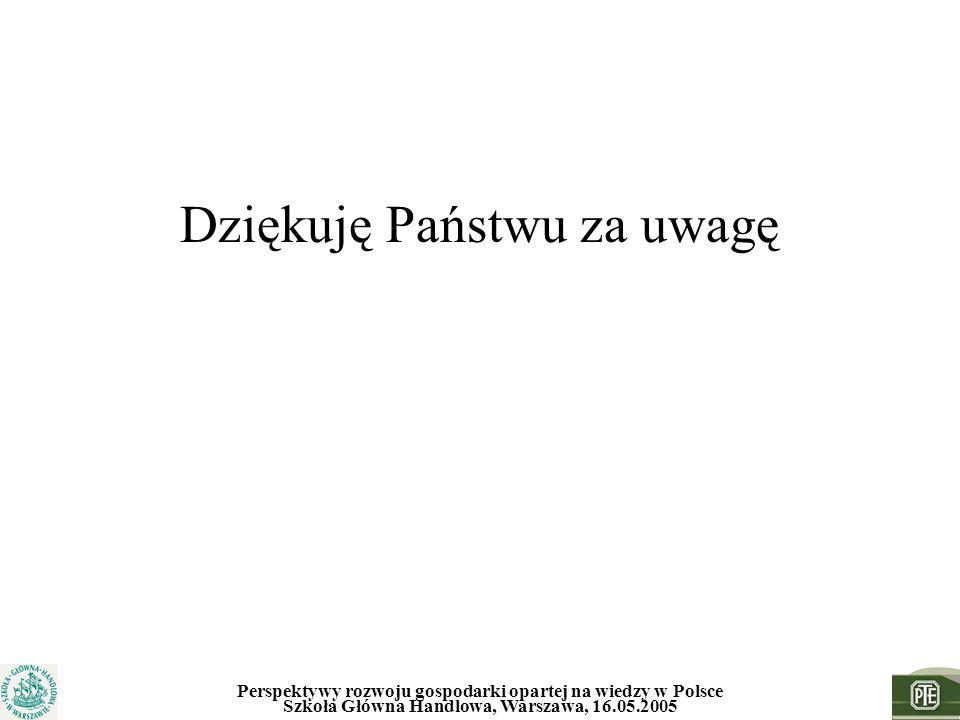 Perspektywy rozwoju gospodarki opartej na wiedzy w Polsce Szkoła Główna Handlowa, Warszawa, 16.05.2005 Dziękuję Państwu za uwagę