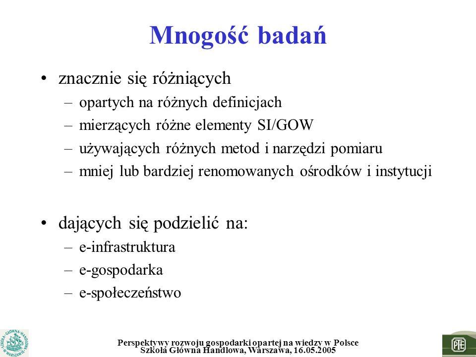 Perspektywy rozwoju gospodarki opartej na wiedzy w Polsce Szkoła Główna Handlowa, Warszawa, 16.05.2005 Mnogość badań znacznie się różniących –opartych
