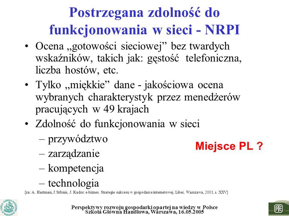 Perspektywy rozwoju gospodarki opartej na wiedzy w Polsce Szkoła Główna Handlowa, Warszawa, 16.05.2005 Postrzegana zdolność do funkcjonowania w sieci