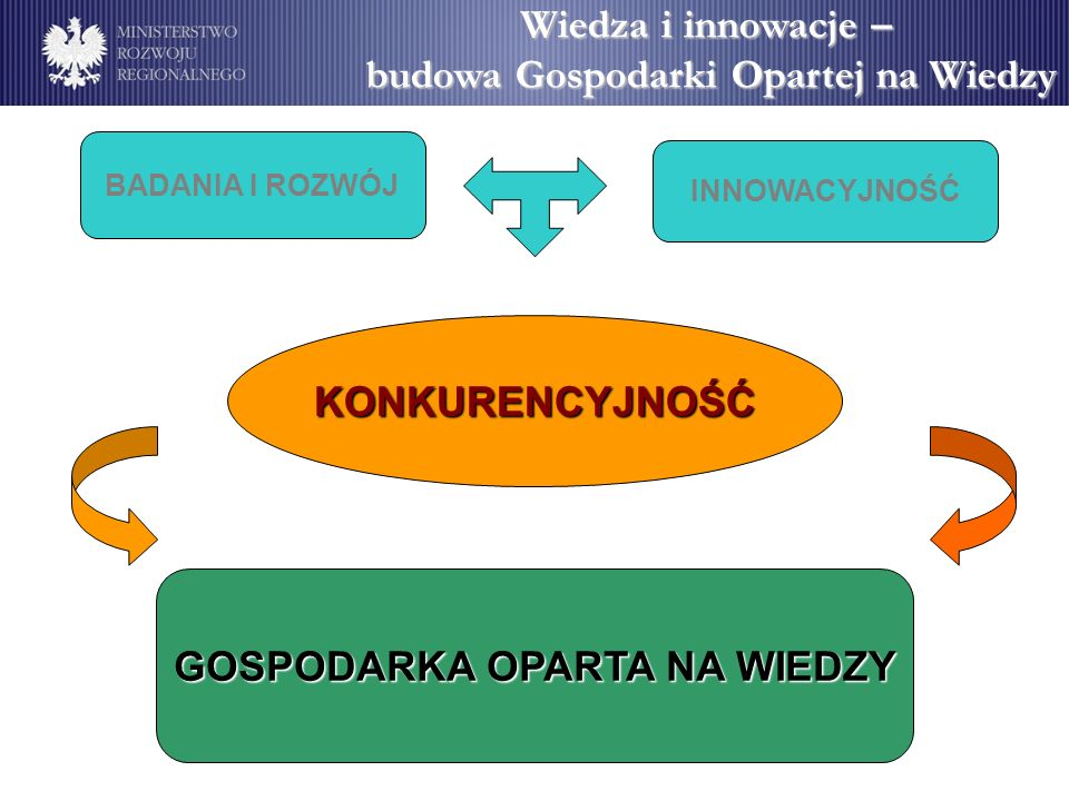 Wiedza i innowacje – budowa Gospodarki Opartej na Wiedzy Innowacyjność Innowacyjność - zdolność i motywacja przedsiębiorców do: - ustawicznego poszukiwania i wykorzystywania w praktyce wyników B+R, nowych koncepcji, pomysłów i wynalazków, - doskonalenia i rozwoju istniejących technologii produkcyjnych, eksploatacyjnych (w tym sferze usług) oraz wprowadzania nowych rozwiązań w organizacji i zarządzaniu.