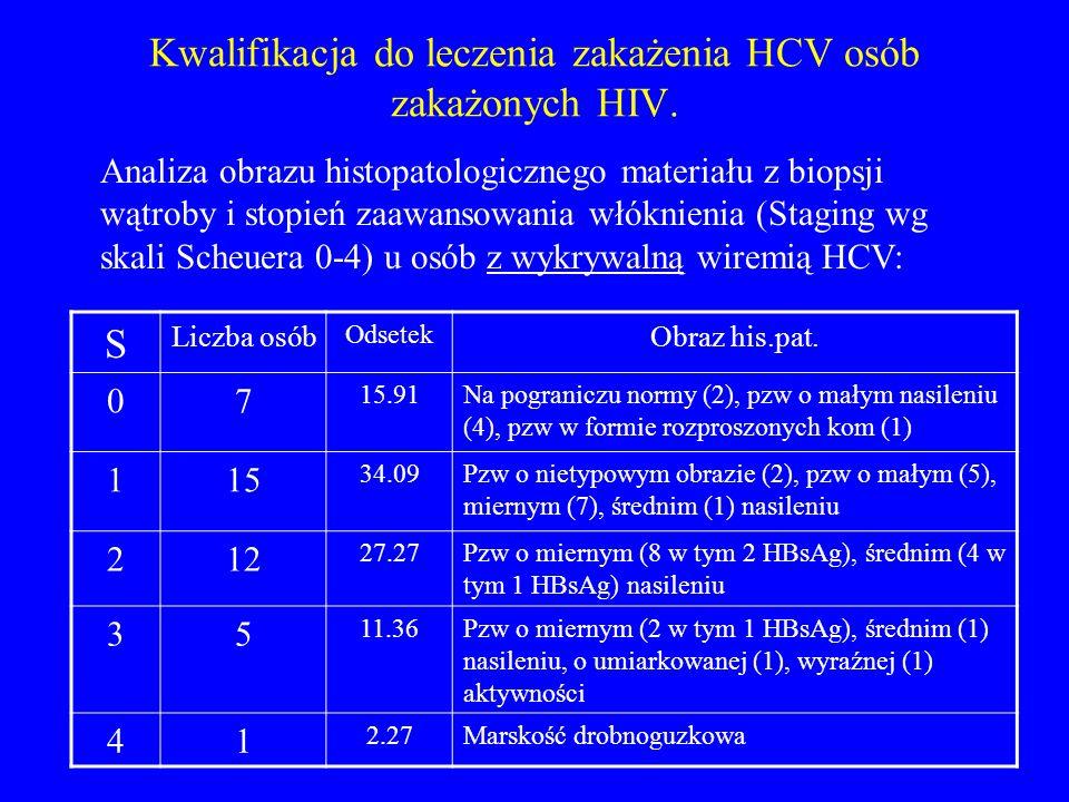 Kwalifikacja do leczenia zakażenia HCV osób zakażonych HIV. S Liczba osób Odsetek Obraz his.pat. 07 15.91Na pograniczu normy (2), pzw o małym nasileni