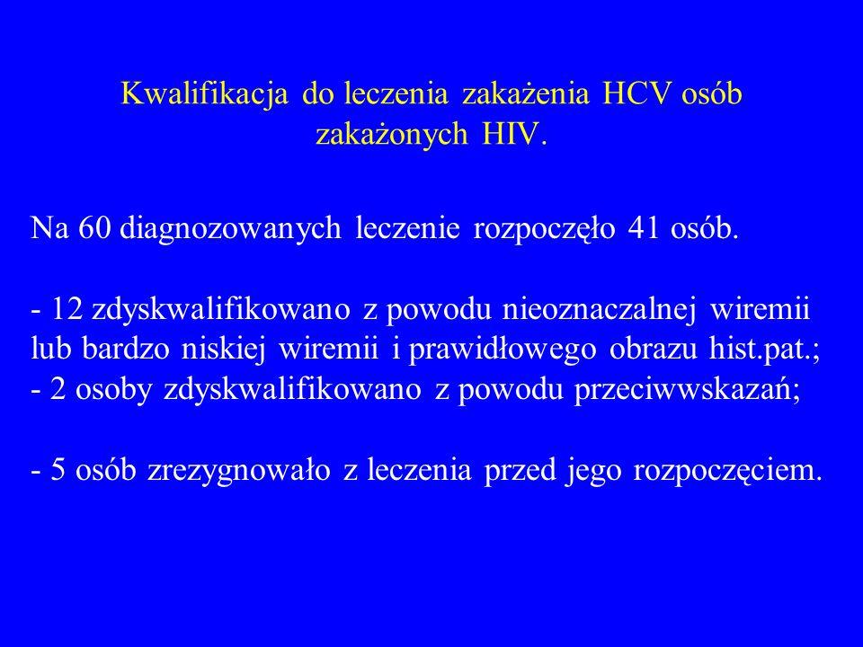 Kwalifikacja do leczenia zakażenia HCV osób zakażonych HIV. Na 60 diagnozowanych leczenie rozpoczęło 41 osób. - 12 zdyskwalifikowano z powodu nieoznac