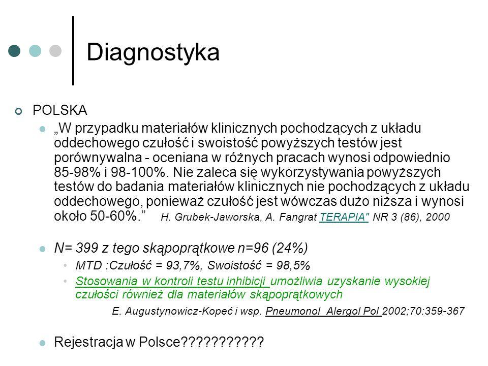 Diagnostyka POLSKA W przypadku materiałów klinicznych pochodzących z układu oddechowego czułość i swoistość powyższych testów jest porównywalna - ocen