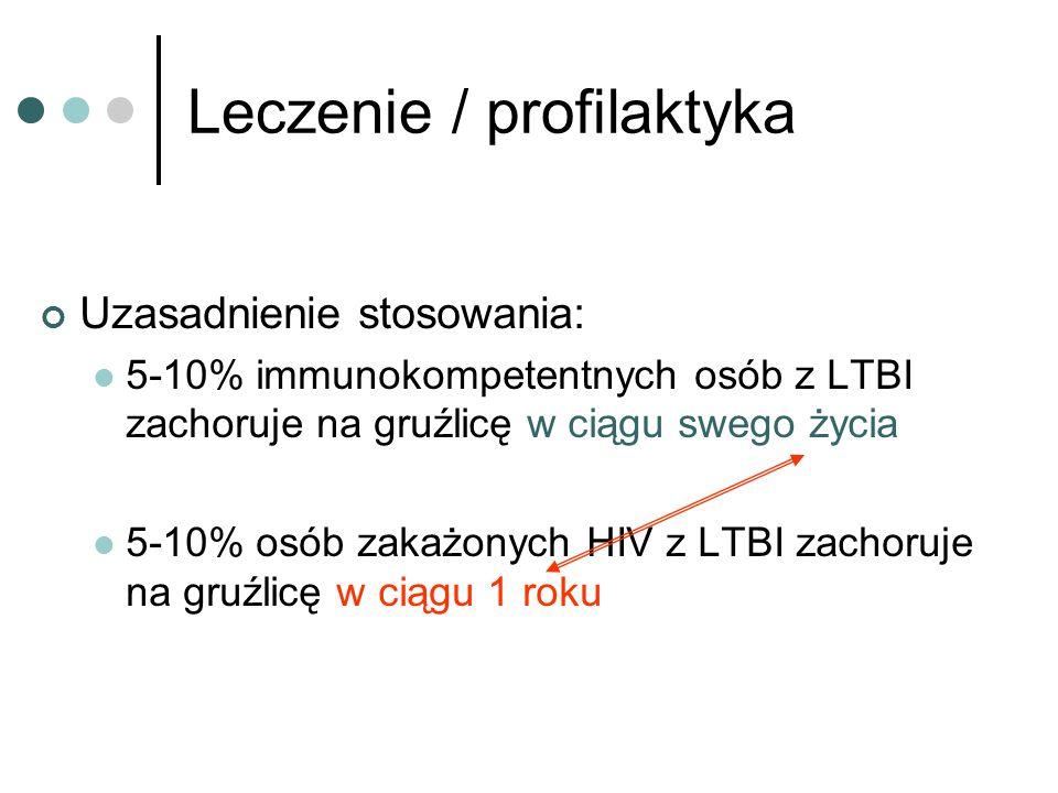 Leczenie / profilaktyka Uzasadnienie stosowania: 5-10% immunokompetentnych osób z LTBI zachoruje na gruźlicę w ciągu swego życia 5-10% osób zakażonych HIV z LTBI zachoruje na gruźlicę w ciągu 1 roku