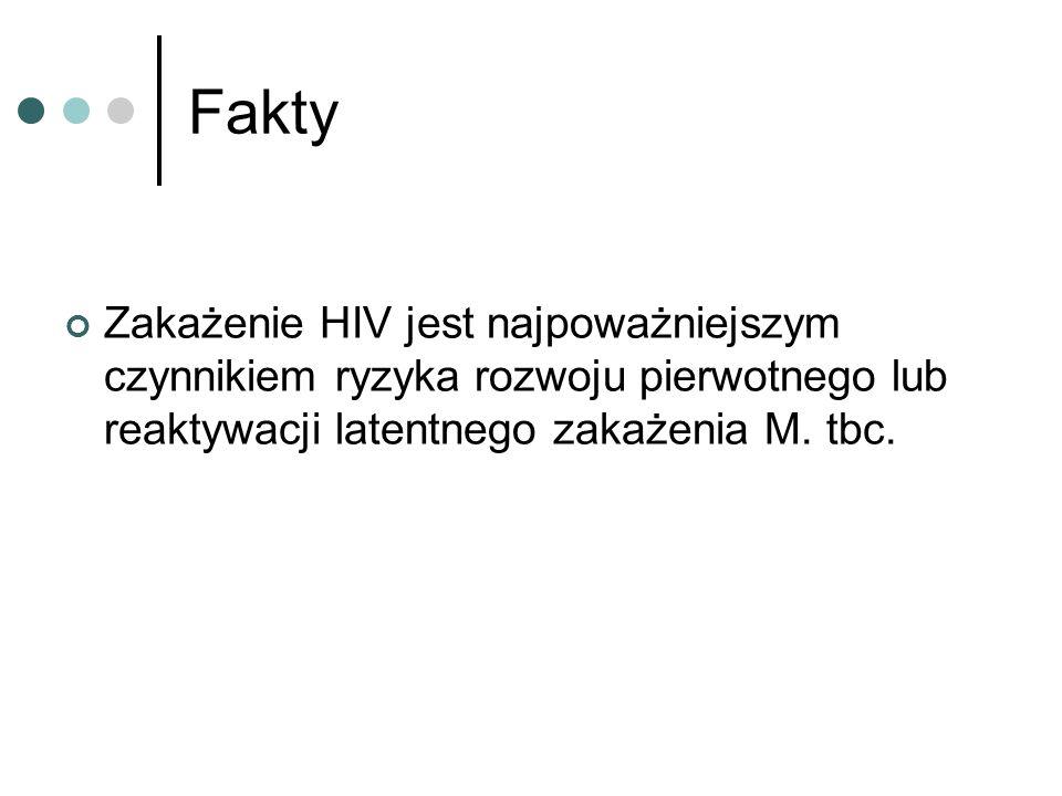 Fakty Zakażenie HIV jest najpoważniejszym czynnikiem ryzyka rozwoju pierwotnego lub reaktywacji latentnego zakażenia M. tbc.