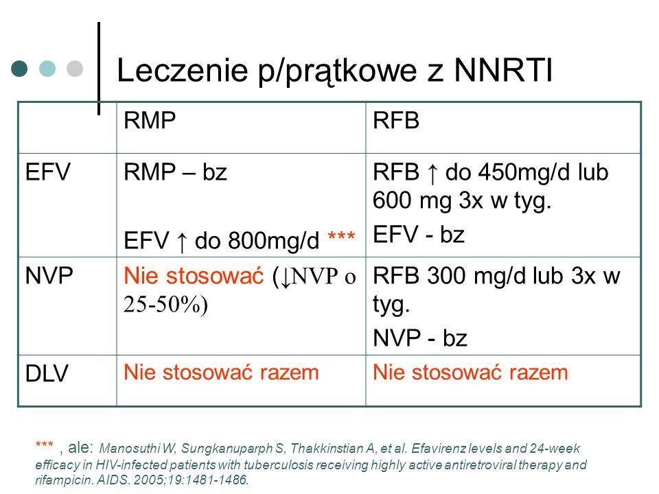 Leczenie p/prątkowe z NNRTI RMPRFB EFVRMP – bz EFV do 800mg/d *** RFB do 450mg/d lub 600 mg 3x w tyg. EFV - bz NVPNie stosować ( NVP o 25-50%) RFB 300