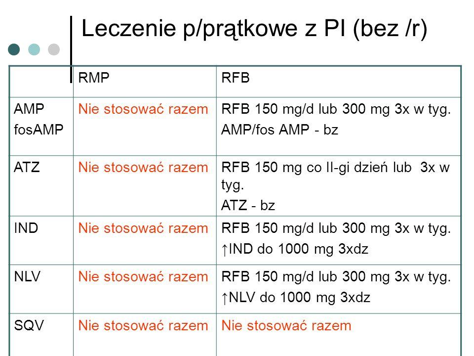 Leczenie p/prątkowe z PI (bez /r) RMPRFB AMP fosAMP Nie stosować razemRFB 150 mg/d lub 300 mg 3x w tyg. AMP/fos AMP - bz ATZNie stosować razemRFB 150