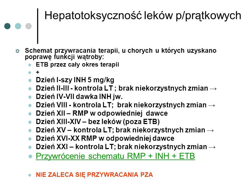 Hepatotoksyczność leków p/prątkowych Schemat przywracania terapii, u chorych u których uzyskano poprawę funkcji wątroby: ETB przez cały okres terapii + Dzień I-szy INH 5 mg/kg Dzień II-III - kontrola LT ; brak niekorzystnych zmian Dzień IV-VII dawka INH jw.