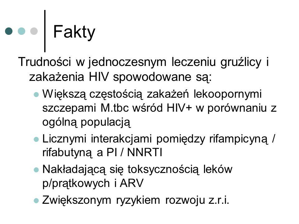 Fakty Trudności w jednoczesnym leczeniu gruźlicy i zakażenia HIV spowodowane są: Większą częstością zakażeń lekoopornymi szczepami M.tbc wśród HIV+ w porównaniu z ogólną populacją Licznymi interakcjami pomiędzy rifampicyną / rifabutyną a PI / NNRTI Nakładającą się toksycznością leków p/prątkowych i ARV Zwiększonym ryzykiem rozwoju z.r.i.