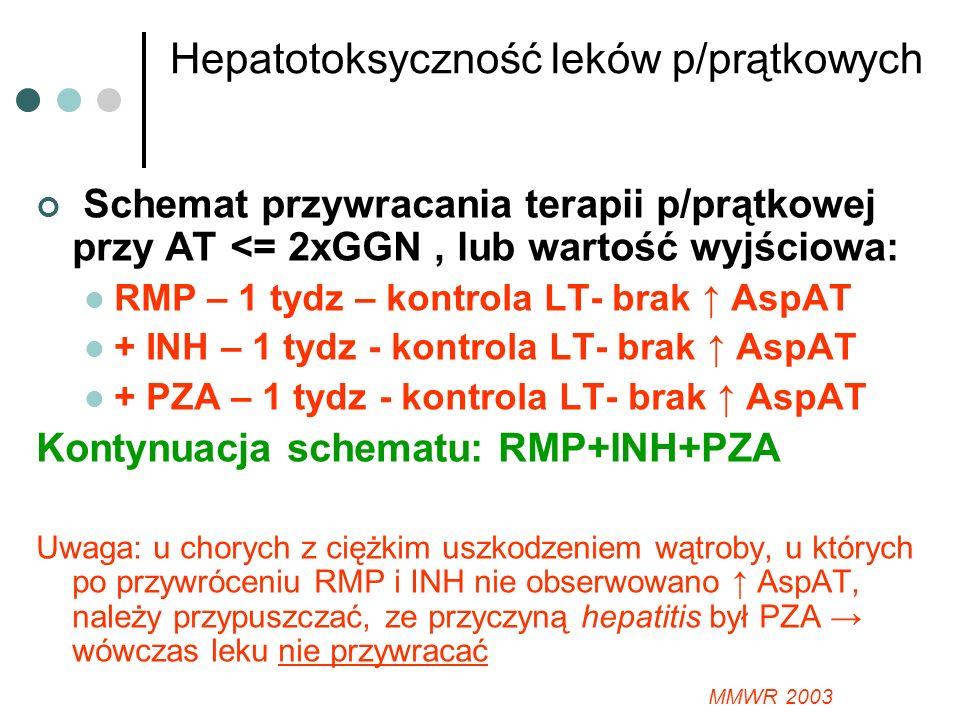 Hepatotoksyczność leków p/prątkowych Schemat przywracania terapii p/prątkowej przy AT <= 2xGGN, lub wartość wyjściowa: RMP – 1 tydz – kontrola LT- brak AspAT + INH – 1 tydz - kontrola LT- brak AspAT + PZA – 1 tydz - kontrola LT- brak AspAT Kontynuacja schematu: RMP+INH+PZA Uwaga: u chorych z ciężkim uszkodzeniem wątroby, u których po przywróceniu RMP i INH nie obserwowano AspAT, należy przypuszczać, ze przyczyną hepatitis był PZA wówczas leku nie przywracać MMWR 2003