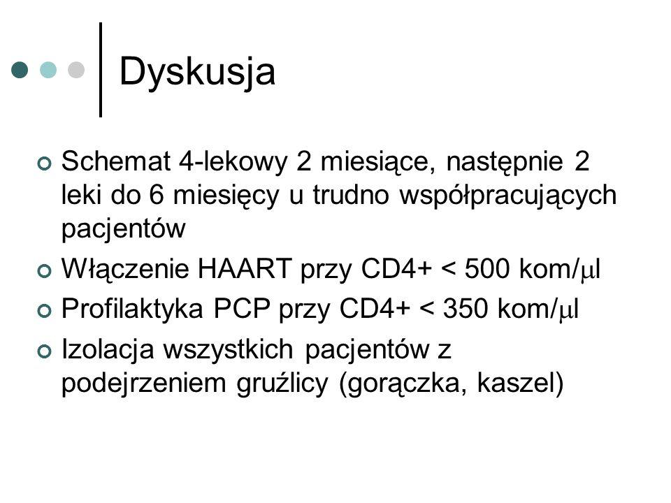 Dyskusja Schemat 4-lekowy 2 miesiące, następnie 2 leki do 6 miesięcy u trudno współpracujących pacjentów Włączenie HAART przy CD4+ < 500 kom/ l Profilaktyka PCP przy CD4+ < 350 kom/ l Izolacja wszystkich pacjentów z podejrzeniem gruźlicy (gorączka, kaszel)