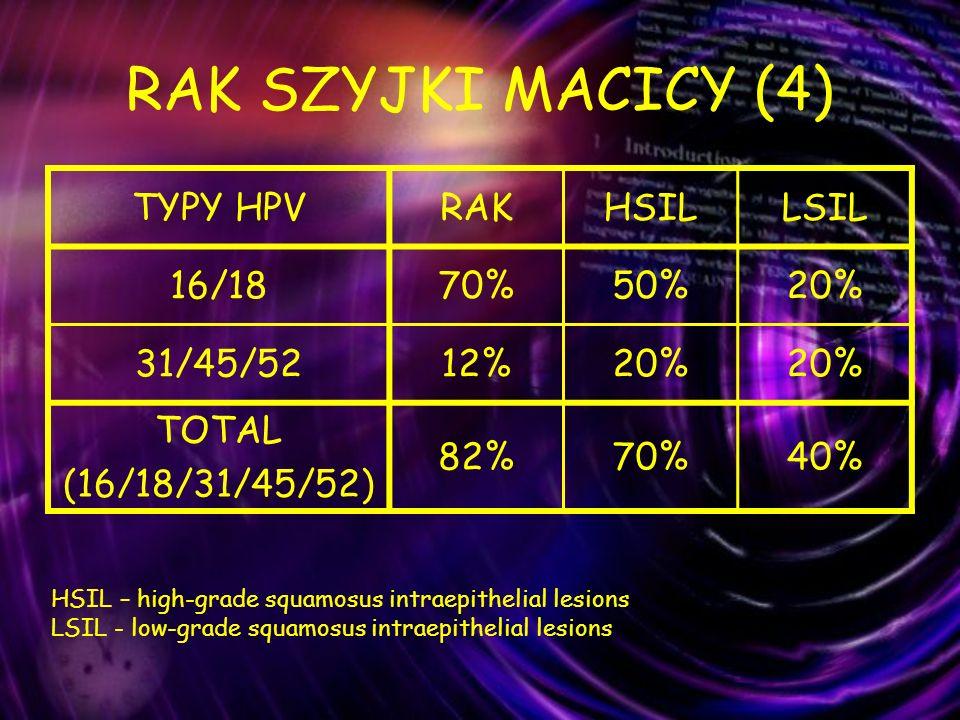 RAK SZYJKI MACICY (4) TYPY HPVRAKHSILLSIL 16/1870%50%20% 31/45/5212%20% TOTAL (16/18/31/45/52) 82%70%40% HSIL – high-grade squamosus intraepithelial l