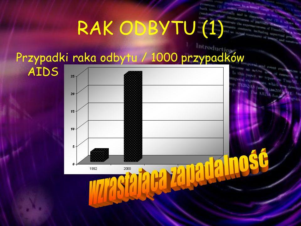 RAK ODBYTU (1) Przypadki raka odbytu / 1000 przypadków AIDS