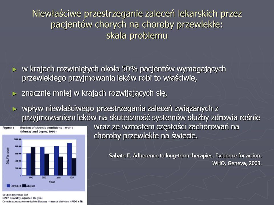 Niewłaściwe przestrzeganie zaleceń lekarskich przez pacjentów chorych na choroby przewlekłe: skala problemu w krajach rozwiniętych około 50% pacjentów