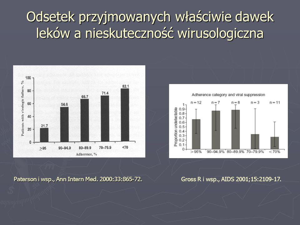 Odsetek przyjmowanych właściwie dawek leków a nieskuteczność wirusologiczna Paterson i wsp., Ann Intern Med. 2000:33:865-72. Gross R i wsp., AIDS 2001