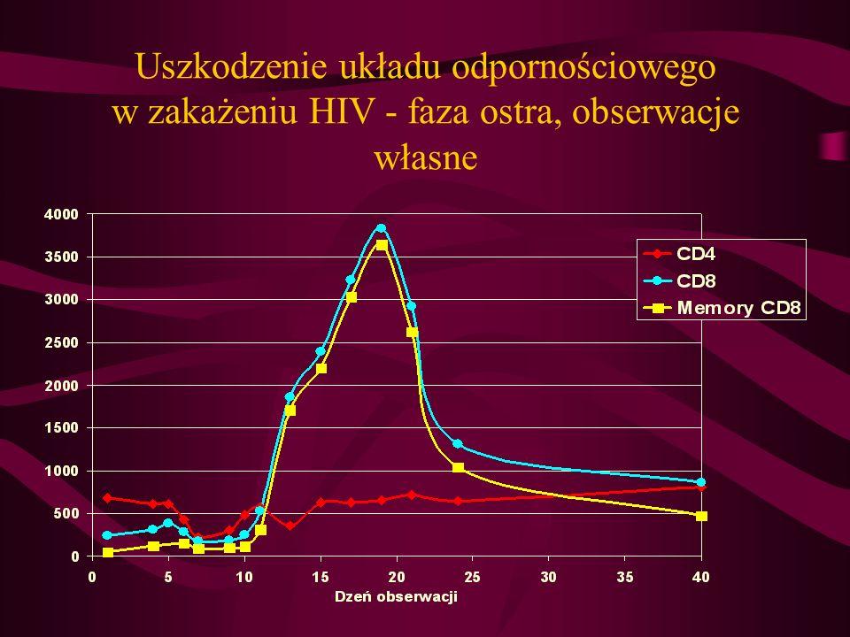 Uszkodzenie układu odpornościowego w zakażeniu HIV - faza ostra, obserwacje własne